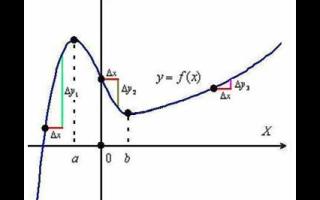 Производные тригонометрических функций: тангенса, синуса, косинуса и других
