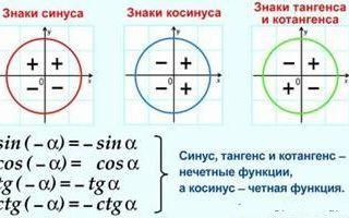 Синус, косинус, тангенс и котангенс. Тригонометрический круг