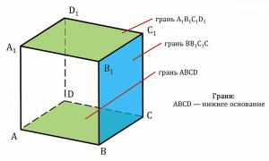 Формулы для нахождения объема параллелепипеда