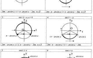 Простейшие и сложные тригонометрические неравенства