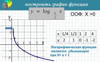 Что такое логарифмическая функция? Определение, свойства, решение задач
