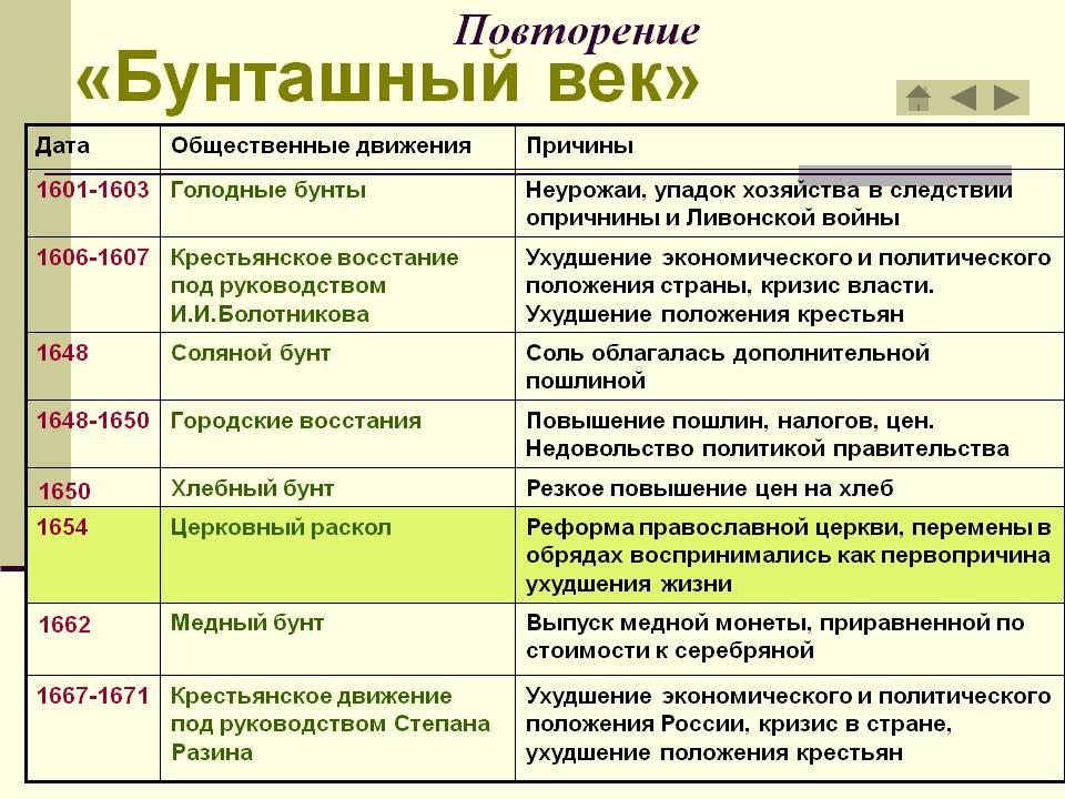 Бунташный век таблица