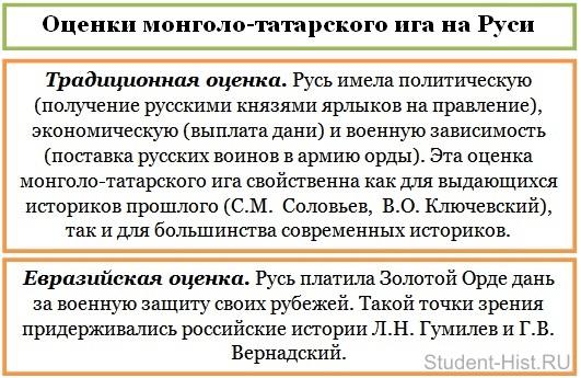 оценки татаро-монгольского ига