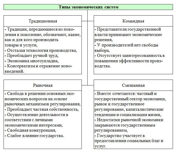 Экономические системы