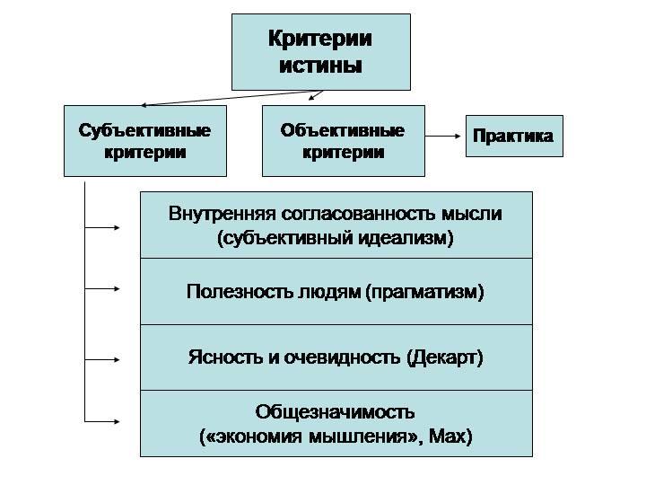 Критерии истины таблица