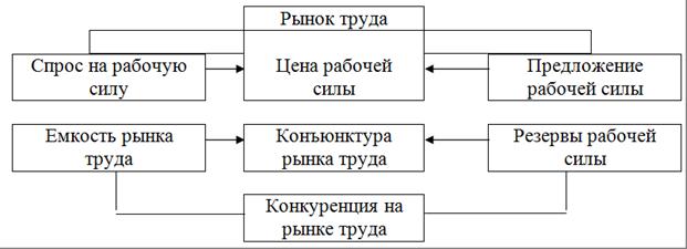 Рынок труда таблица