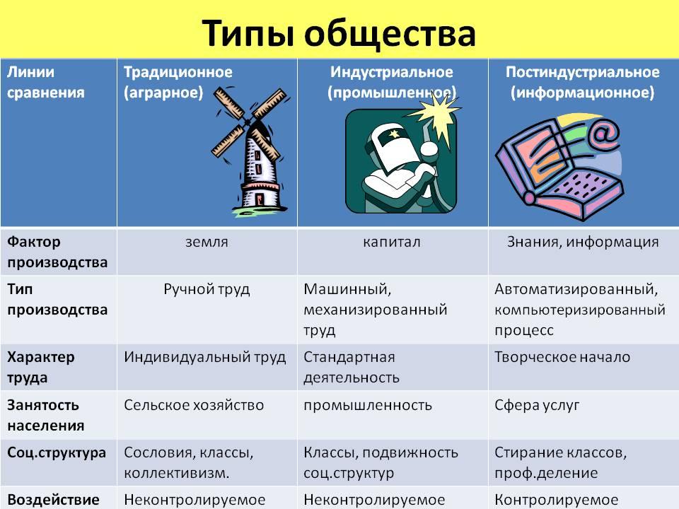 Типы общества