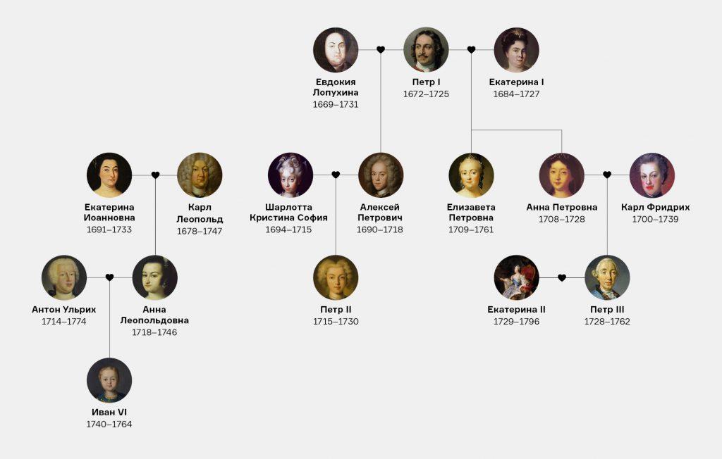 эпоха дворцовых переворотов описание