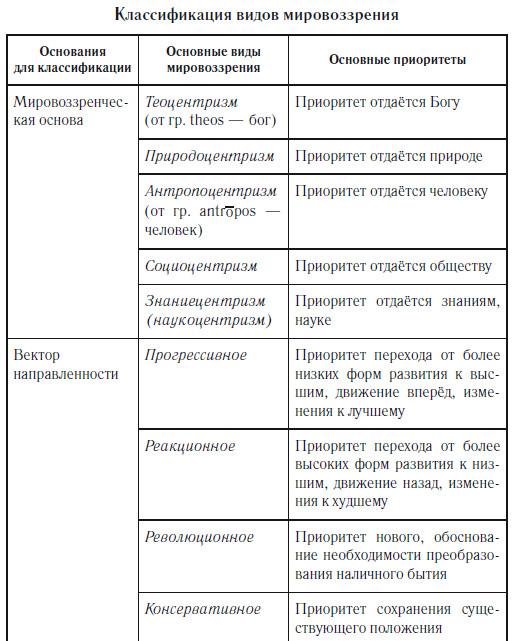 мировоззрение таблица