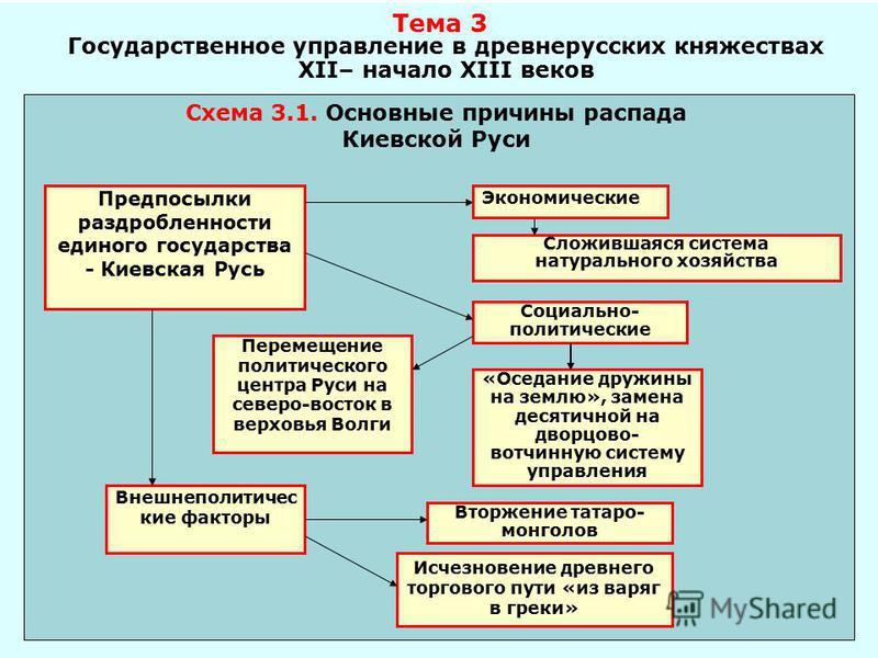 причины распада киевской руси