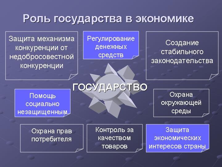 роль государства в экономике страны
