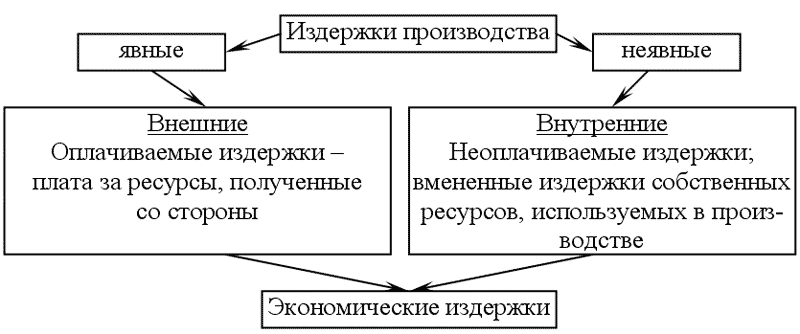 Издержки производства