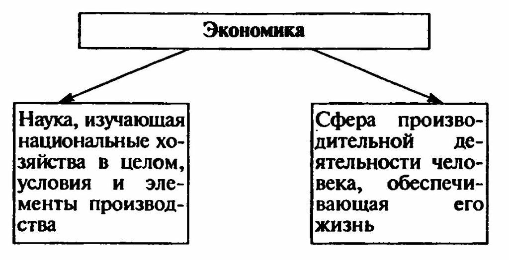 экономика определение