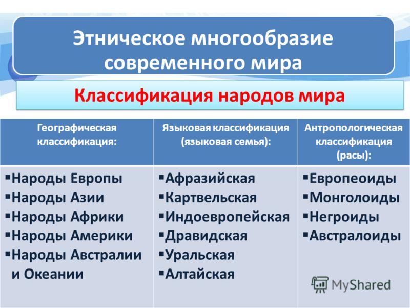 этнические общности классификация
