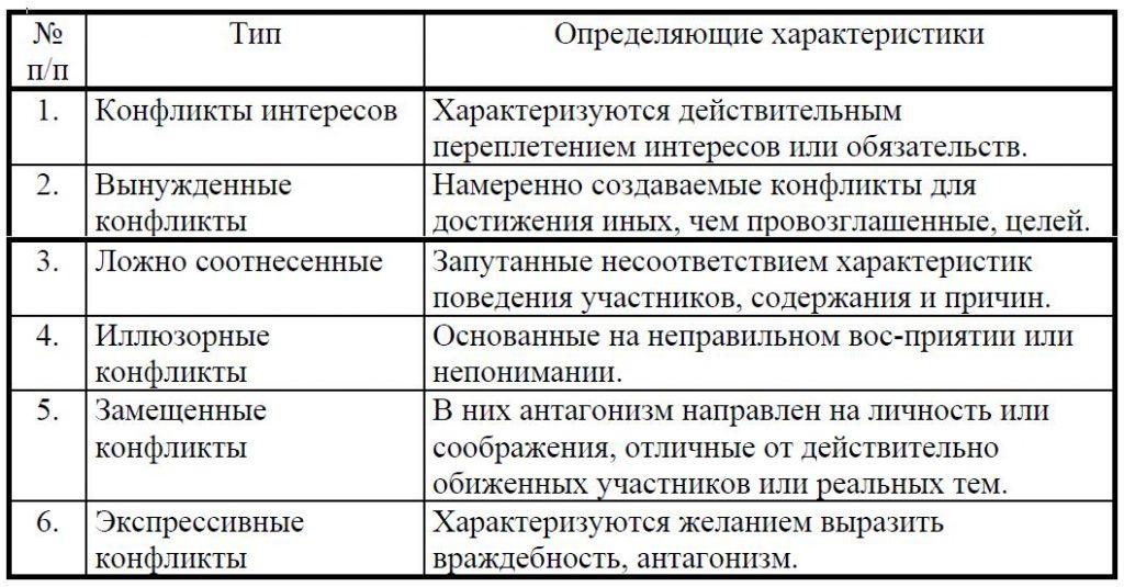 классификация социальный конфликт