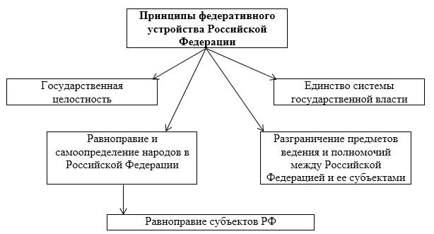 Федеративное устройство РФ принципы