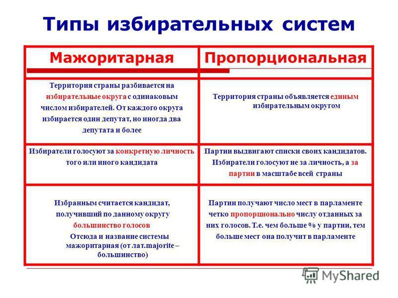 Избирательные системы типы