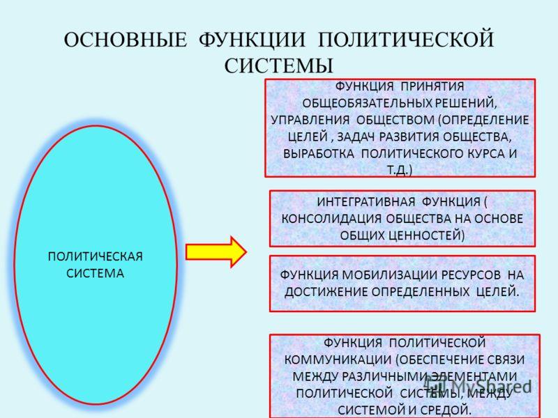 Политическая система функции