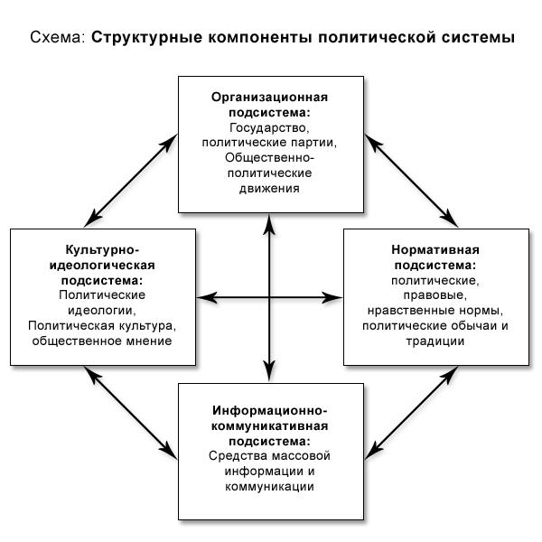Политическая система