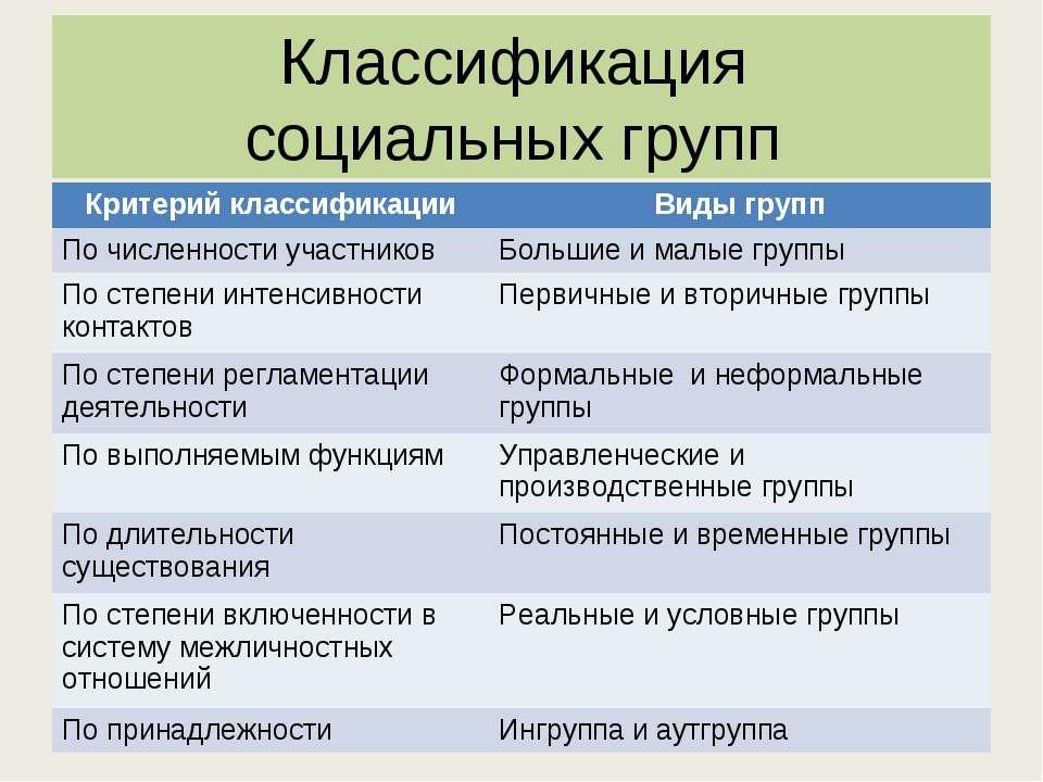 Социальные группы классификация