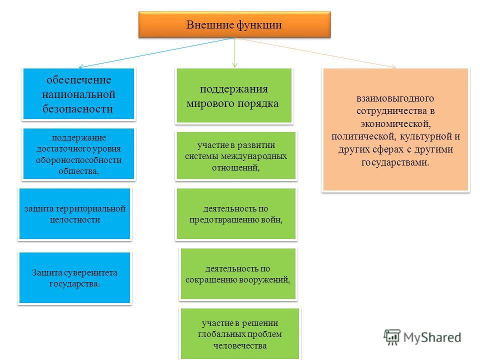 функции государства и внешние