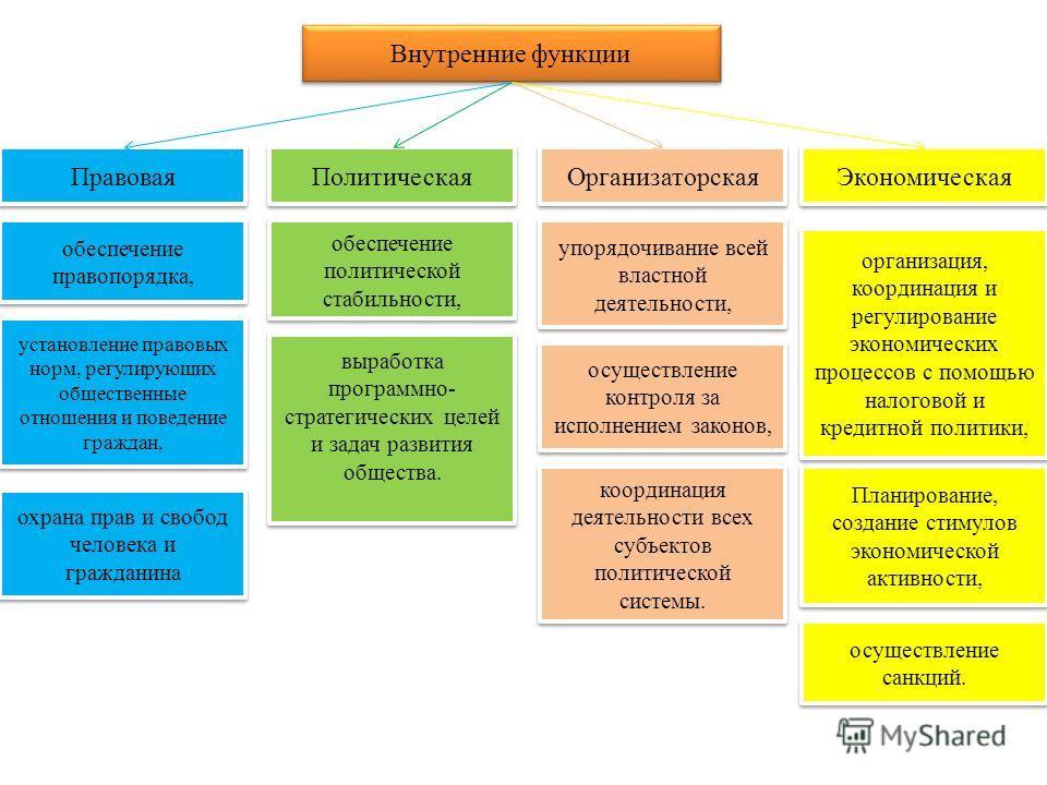 функции государства внешние