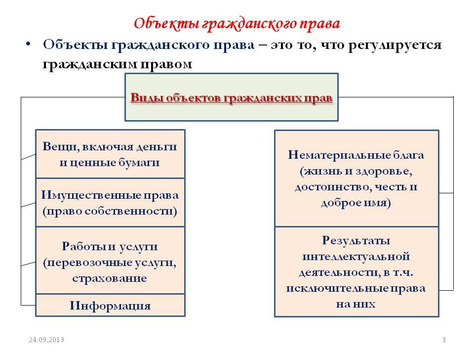 объекты гражданского права