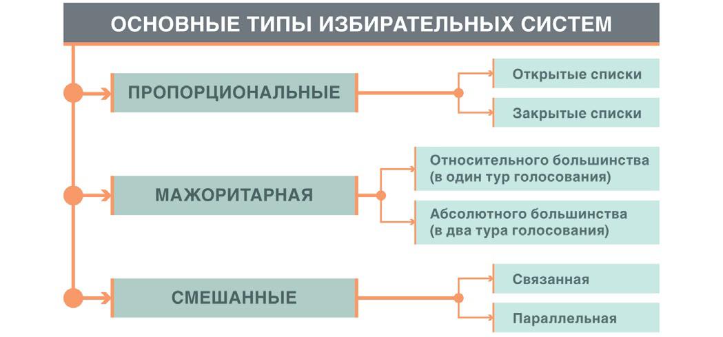основные типы избирательных систем