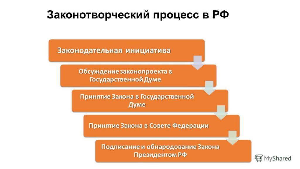 законотворческий процесс