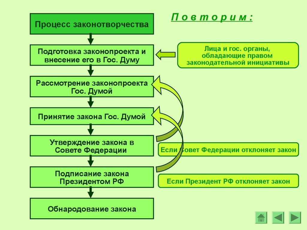 законотворческий процесс стадии