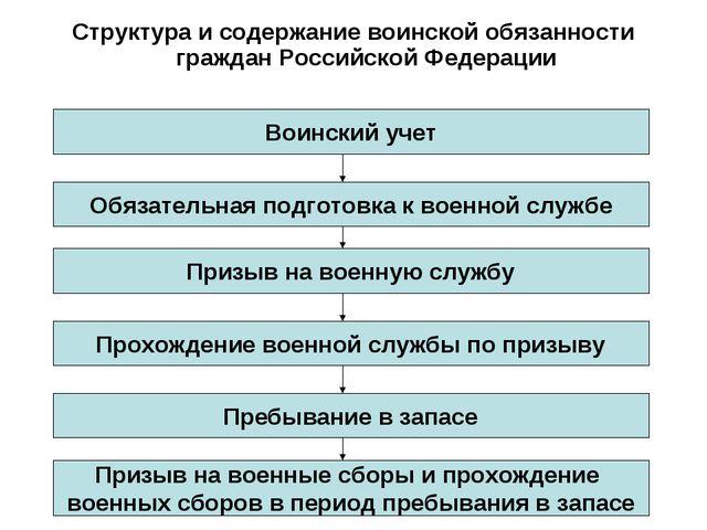 основные понятия о воинской обязанности структура