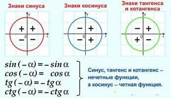 четность тригонометрических функций