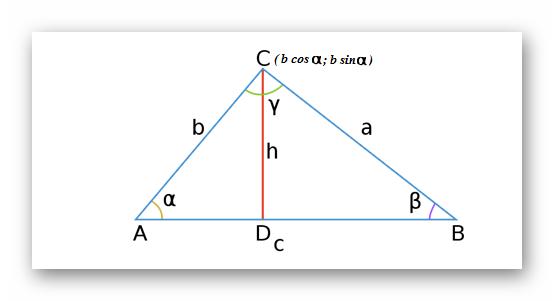 рисунок доказательства теоремы косинусов