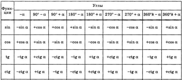 таблица смены знаков