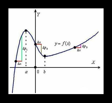 График произвольной функции