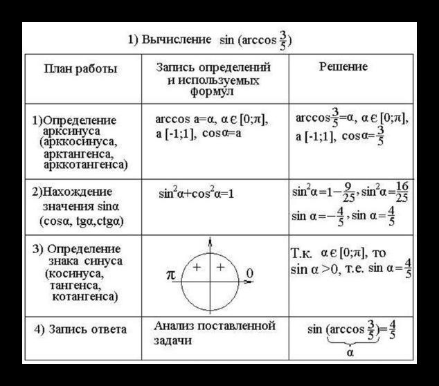 Ход вычисления значения арков