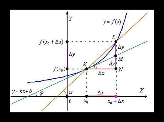 Взаимосвязь тригонометрических функций и производной