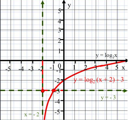 перенос графика по оси y