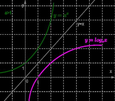 показательная и логарифмическая функции