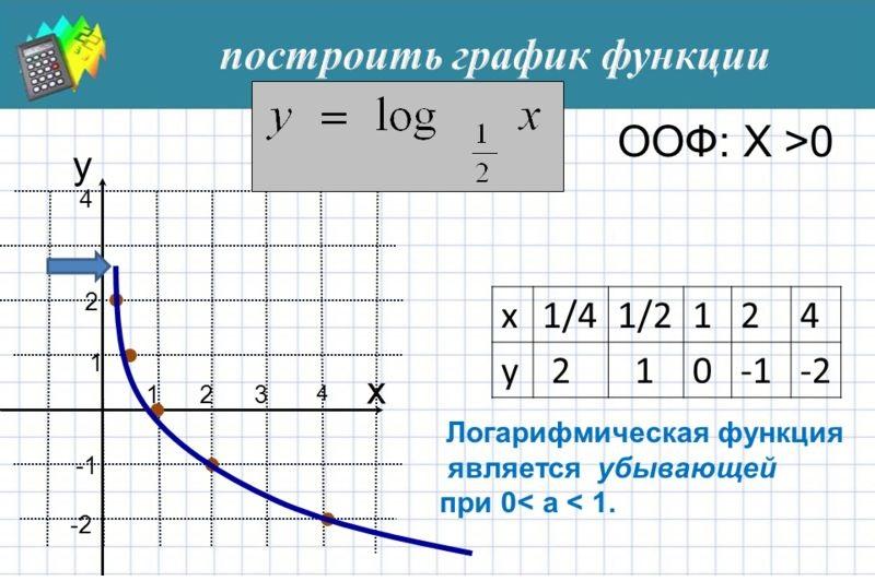 построение графика убывающей функции