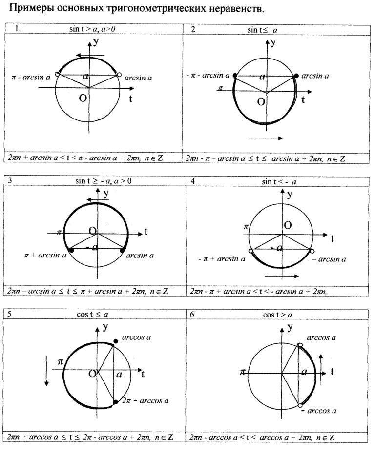 примеры решений различных тригонометрических неравенств1