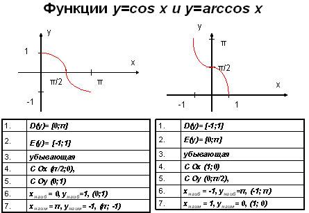 сравнение косинуса и арккосинуса