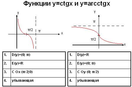 сравнение котангенса и арккотангенса