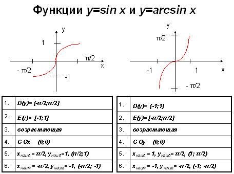 сравнение синуса и арксинуса