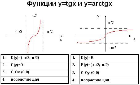 сравнение тангенса и арктангенса