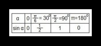 таблица значений координат