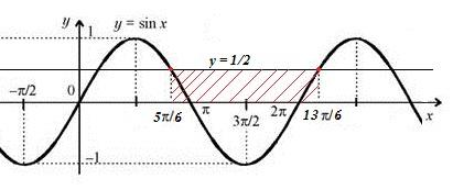 задача 1 тригонометрические неравеснства